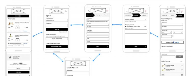 shopping cart wireframes flow